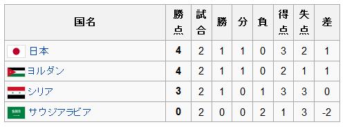 アジアカップ2011グループB