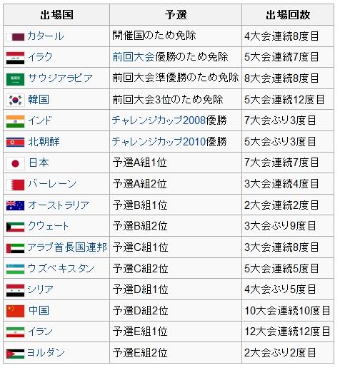 アジアカップ2011予選通過国一覧