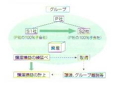 岡会計ニュース 2010年5月号2面図1