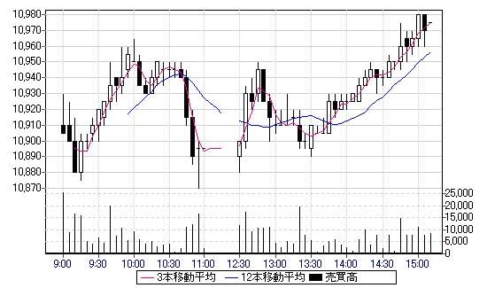 chart20100115.jpg