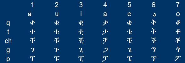 consonant pattern 2