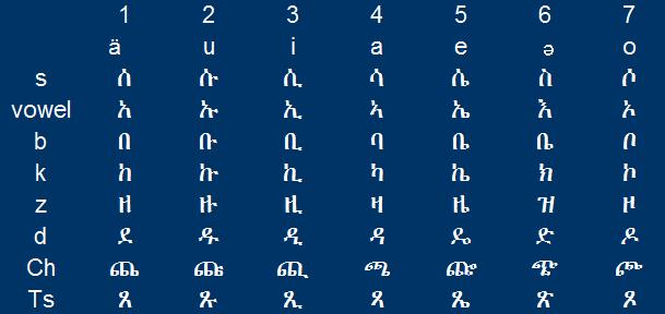consonant pattern 1