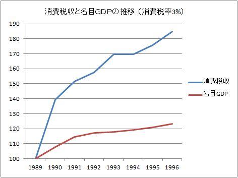 H24.4.10消費税収の推移(3)