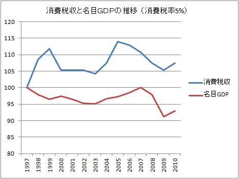 H24.4.10消費税収の推移(5)