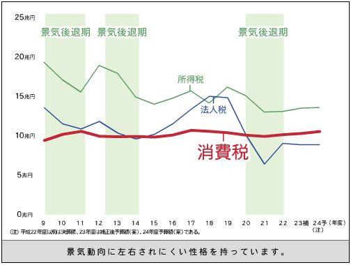 H24.4.18消費税収2-財務省