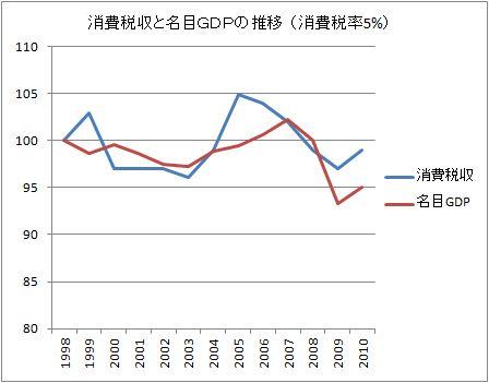 H24.4.18消費税収の推移(5)
