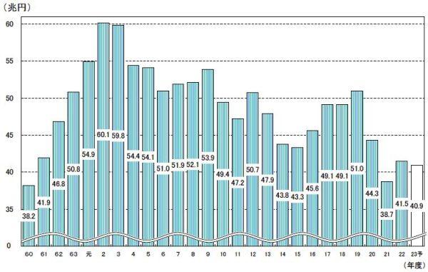 H24.4.18税収2-財務省