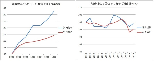 H24.4.20消費税・名目GDP