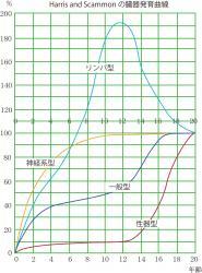 臓器発育曲線1