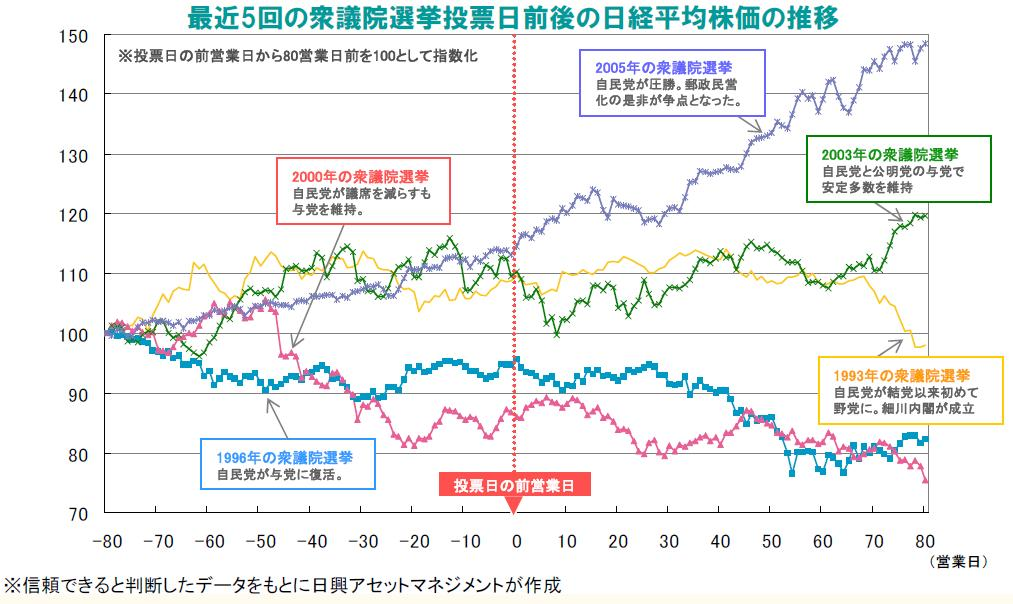 選挙と株価