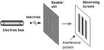二重スリット実験