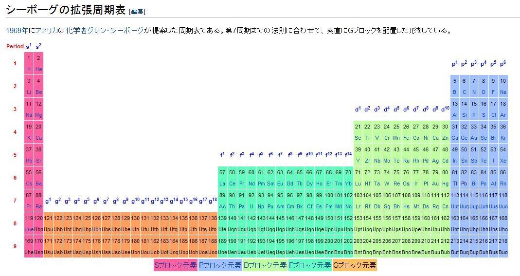 拡張周期表(シーボーグ)
