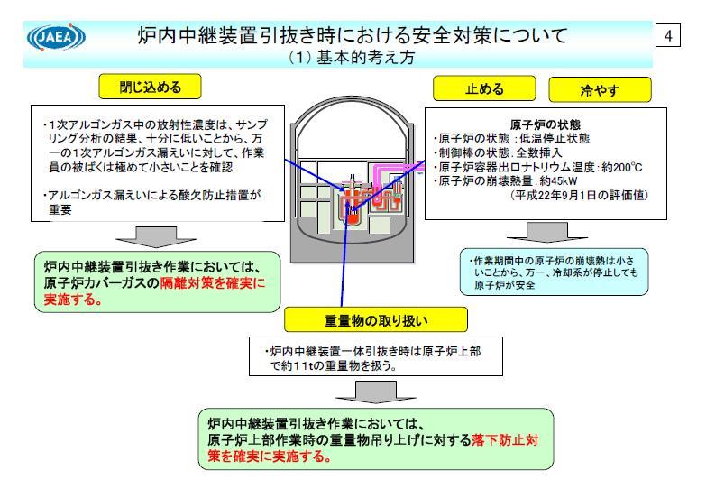 もんじゅ 手順4