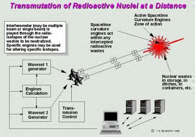 核無害化2