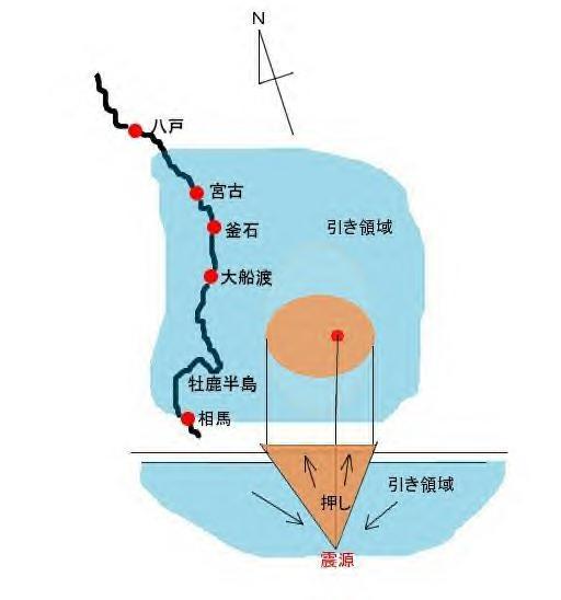 地震と地盤沈下