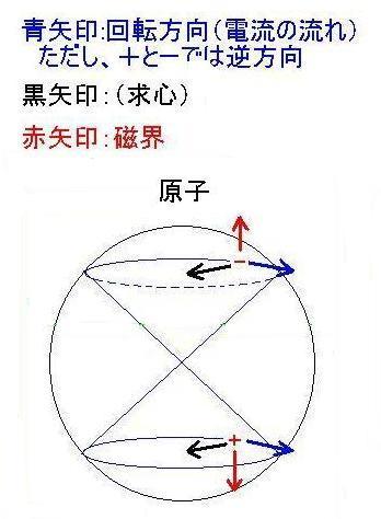 原子内竜巻イメージ301