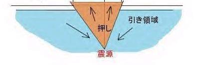 地震 押しと引きの領域