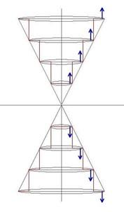 対の竜巻と磁場の方向 101