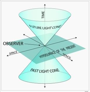光円錐 101
