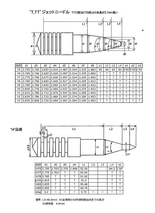 CRSニードル表