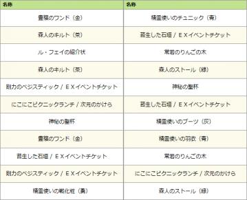 ケルティック・ファンタジーくじ結果1