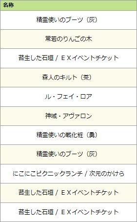 ケルティック・ファンタジーくじ結果2