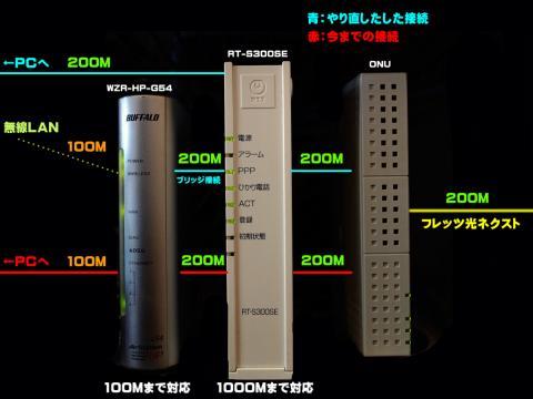 ルーターの配線イメージ