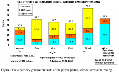 generation costs