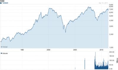 Chart forDAX (^GDAXI)