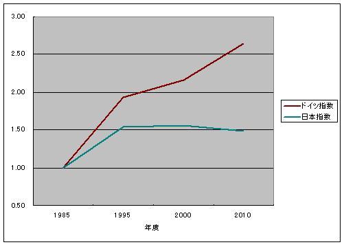 日本ドイツ名目GDP1985_2010