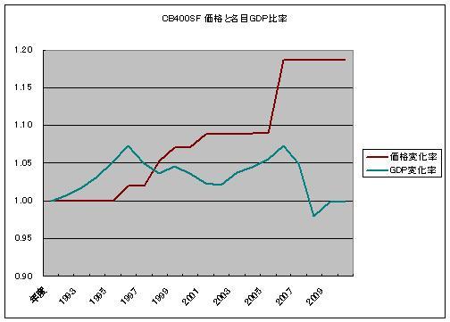 CB400価格とGDPグラフ