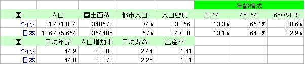 ドイツと日本基本情報