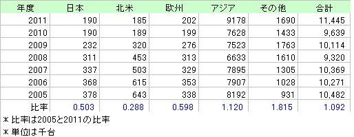 Honda2005_2011バイク売上台数