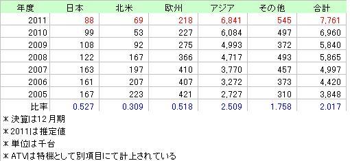 YAMAHA2005_2011売上台数