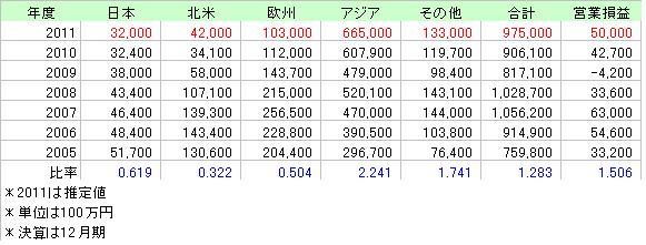 YAMAHA売上高金額_2005_2011