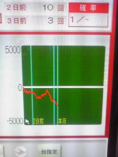 デコトラ第二天井狙いグラフ
