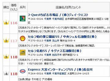 119円/L!