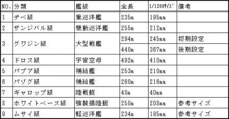 1/1200艦船サイズ表