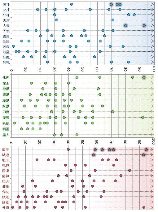種族別レベル分布グラフ