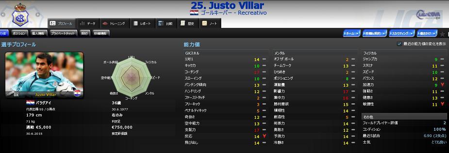 25 Justo Villar