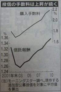 販売手数料・信託報酬上昇のグラフ