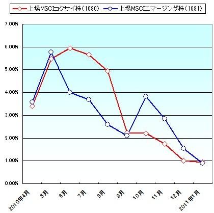 1680・1681の基準価額と市場価格の乖離率