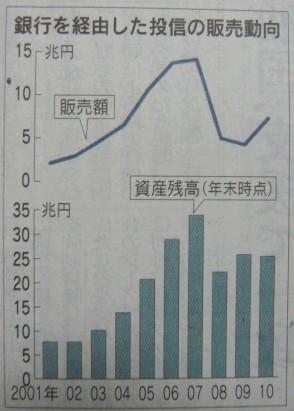 銀行経由の投信販売動向のグラフ