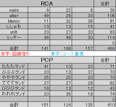 RCAvsPCP-結果