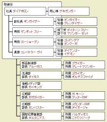 組織図02