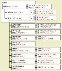 組織図03