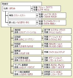 組織図01