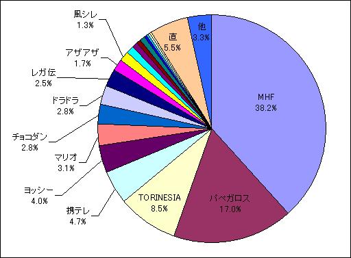 2011年7月分検索エンジン流入キーワード内訳