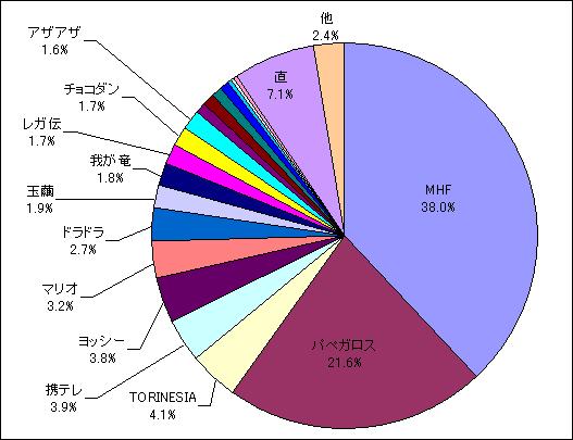 2011年8月流入検索キーワード内訳