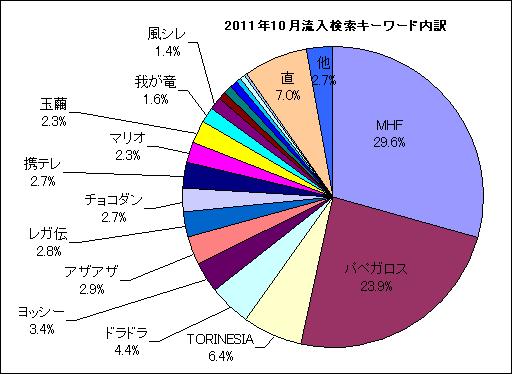 2011年10月分流入検索キーワード内訳